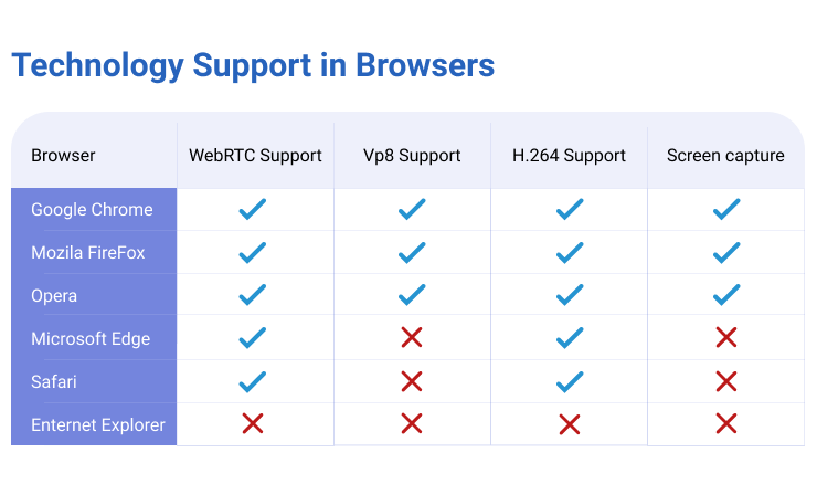 WebRTC compatible browsers