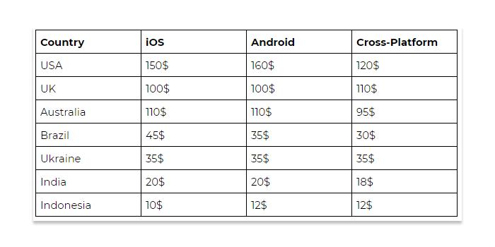 Application development cost rates worldwide