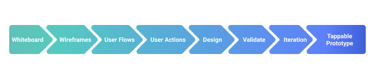 Stages of creating UI/UX design