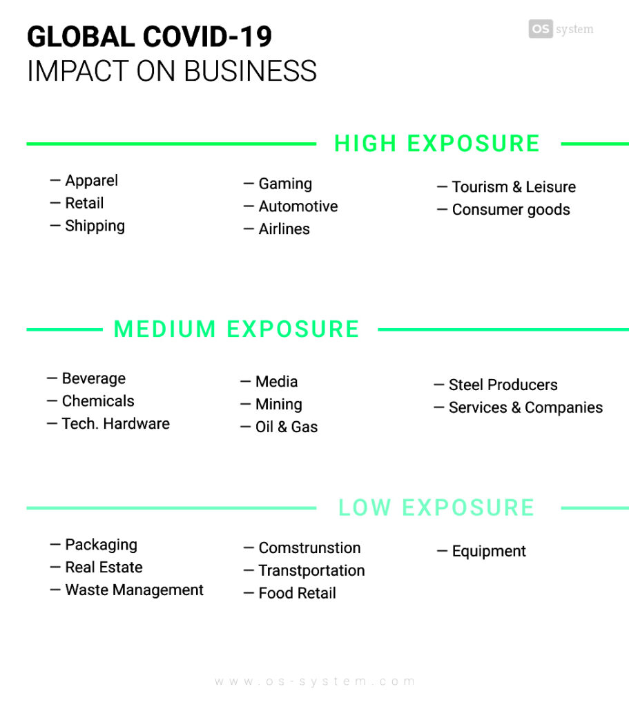 Global COVID-19 impact on business