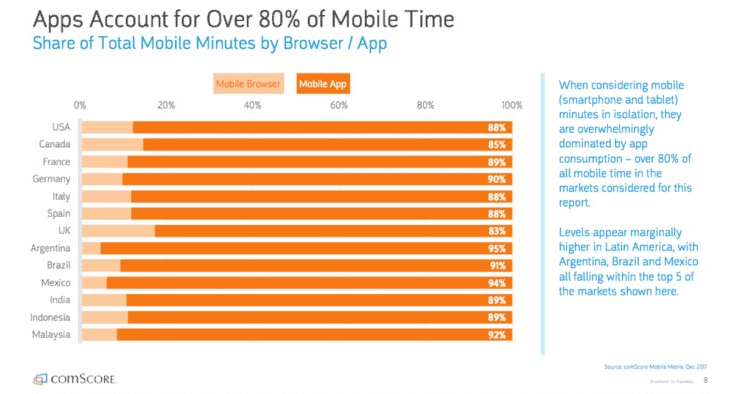 comScore report for spending time on mobile apps