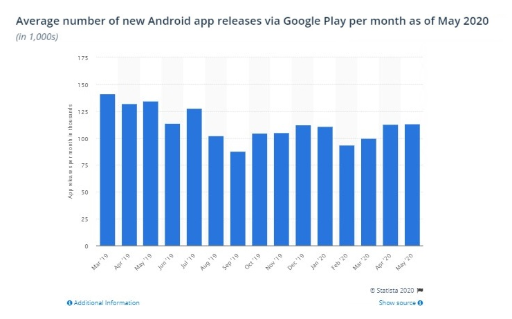 Statista.com -Average number of new Android app releases via Google Play per month as of May 2020