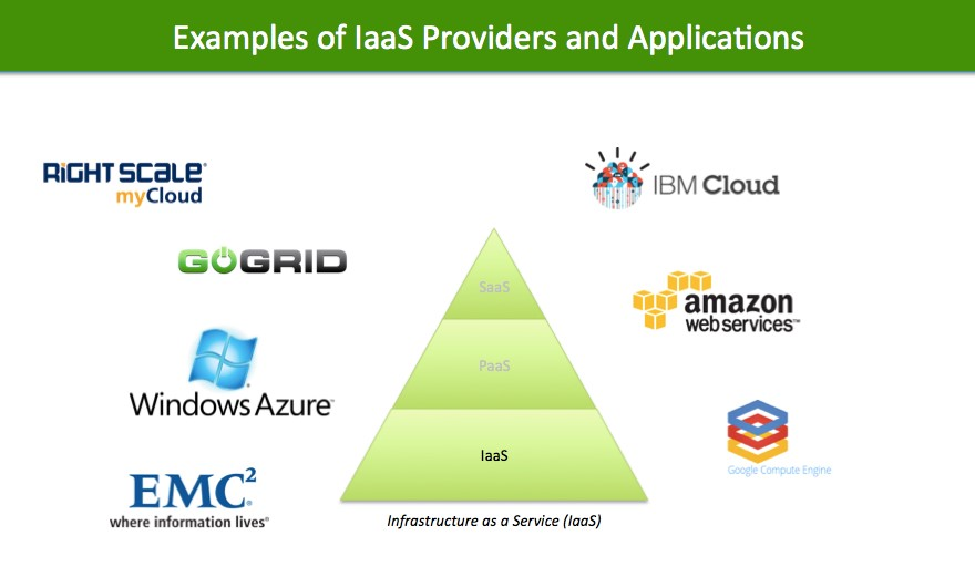 IaaS Examples in Cloud Computing