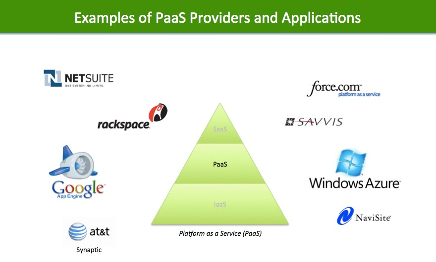 PaaS Examples in Cloud Computing