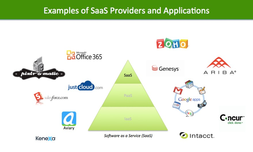 SaaS Examples in Cloud Computing