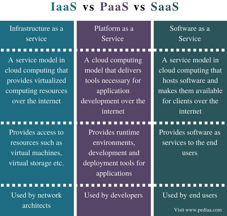 What is the Difference Between IaaS PaaS and SaaS (in tabular form)
