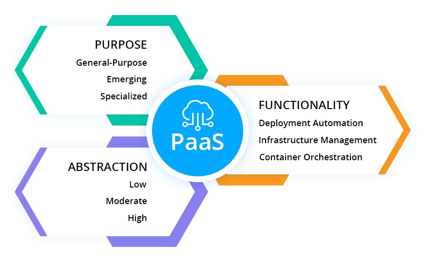 PaaS Meaning