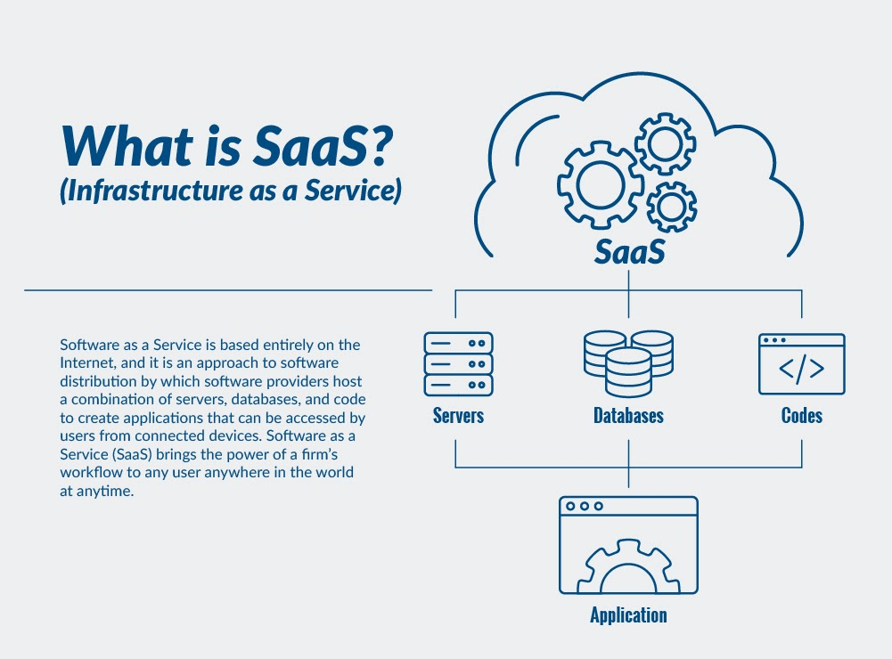 Meaning of SaaS