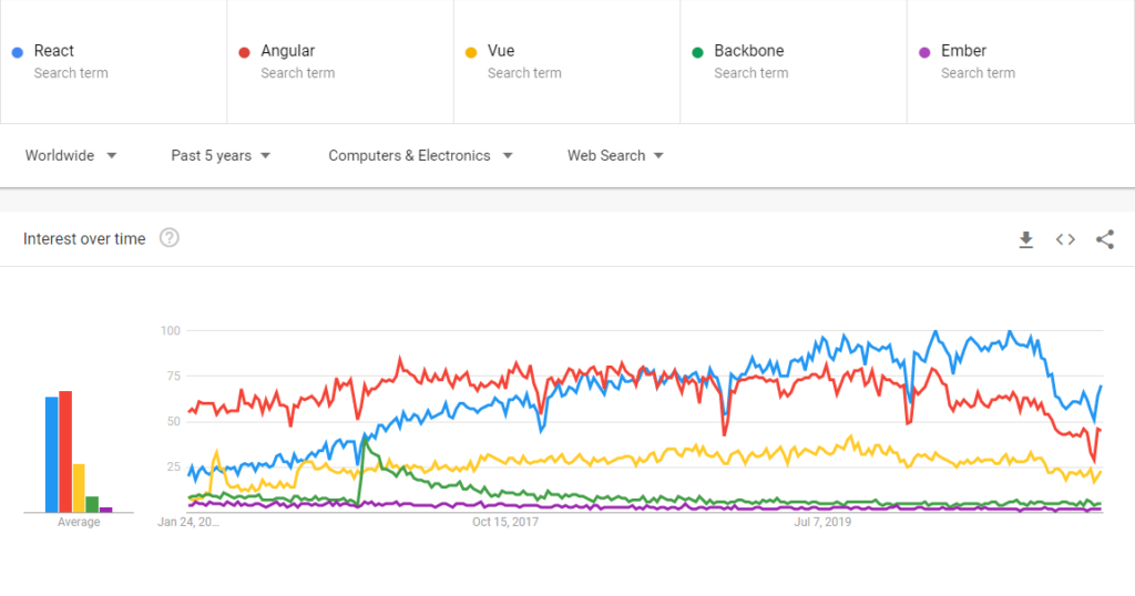 Most Popular Web Frameworks in Search by Google Trends