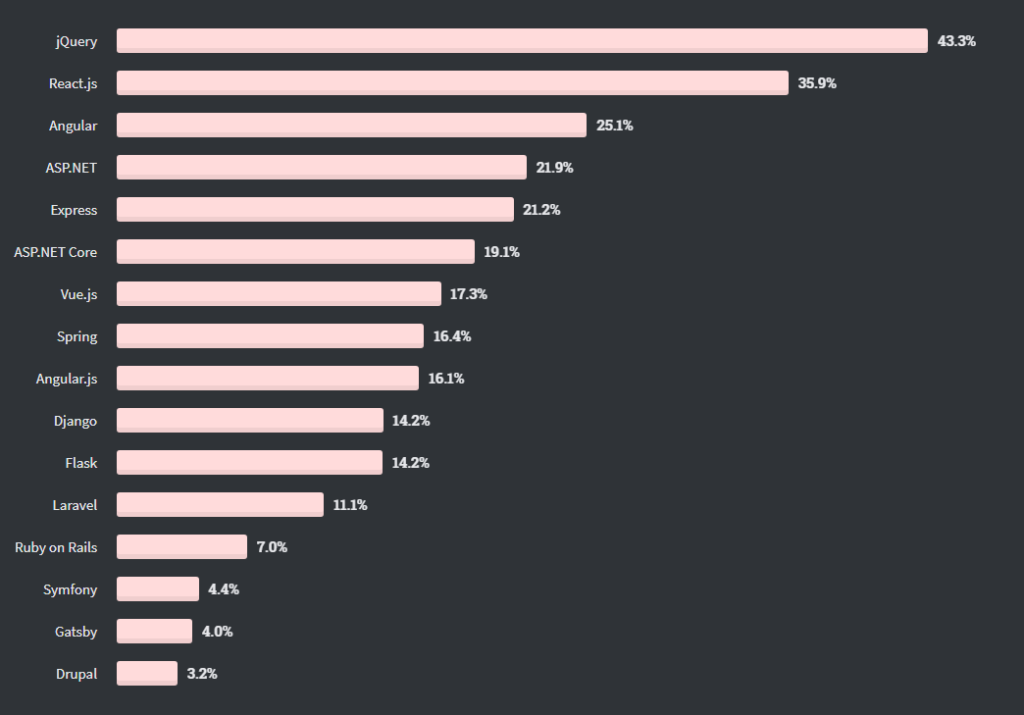 Most Popular Web Frameworks (by StackOverflow)