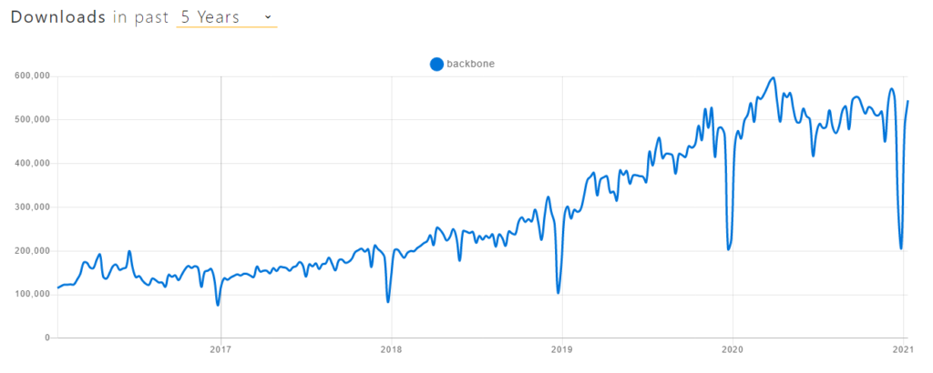 Backbone Downloads Popularity by NPM Trends