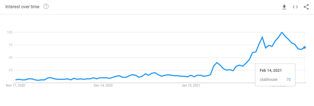 "Popularity of keyword ""Clubhouse"""