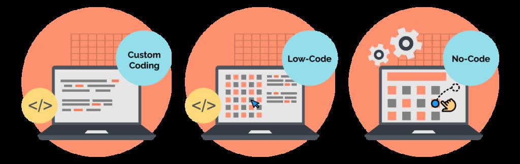 custom coding vs low-code vs no-code
