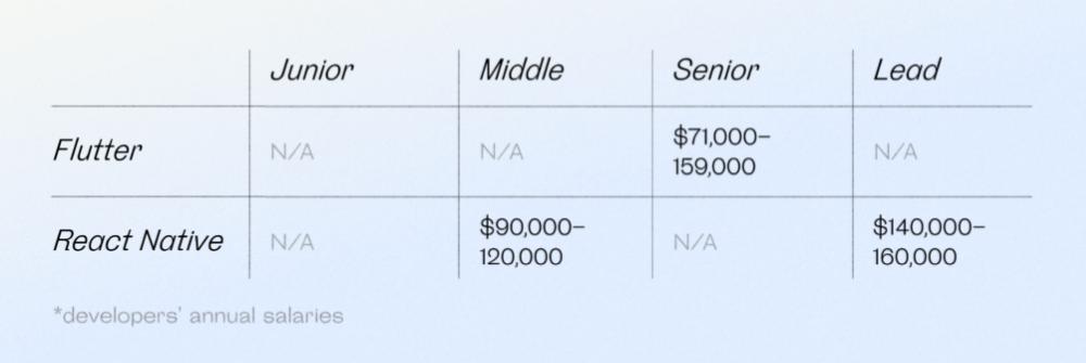 Flutter vs. React Native developers' base pay range in USA