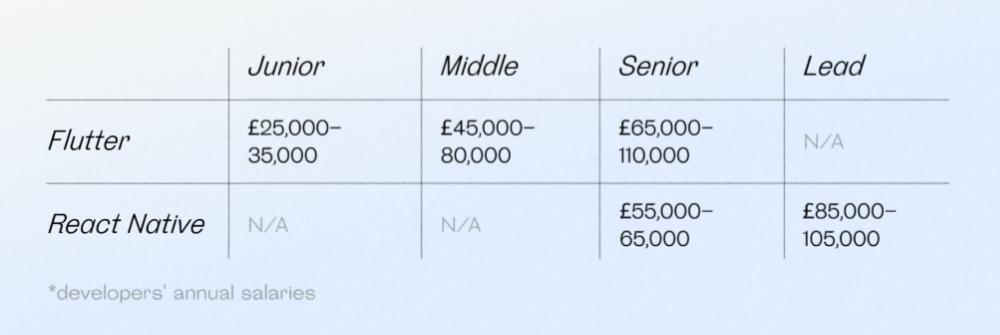 Flutter vs. React Native developers' base pay range in UK
