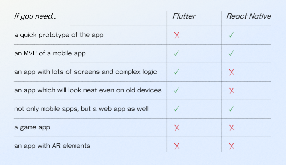 React Native and Flutter: examples of using
